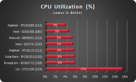 NIC CPU Utilization - sorted by % used