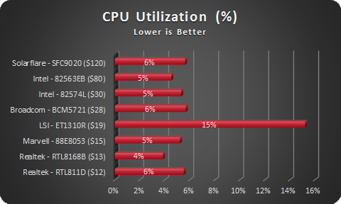 NIC CPU Utilization - sorted by cost