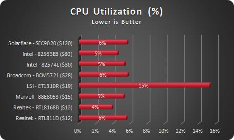 NIC CPU - Cost