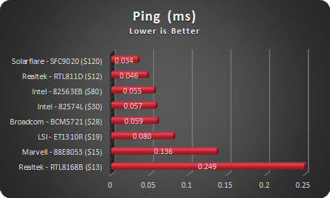 NIC Ping Latency - sorted by speed