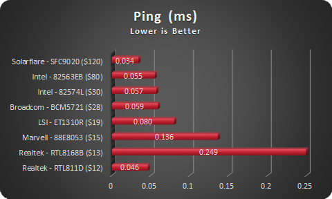 NIC Ping - sorted by cost
