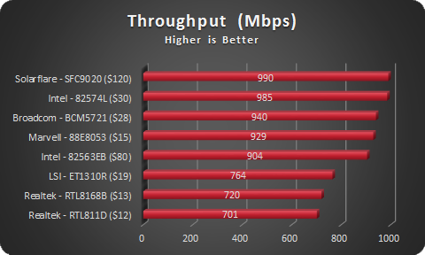 NIC Throughput - Sorted by Speed