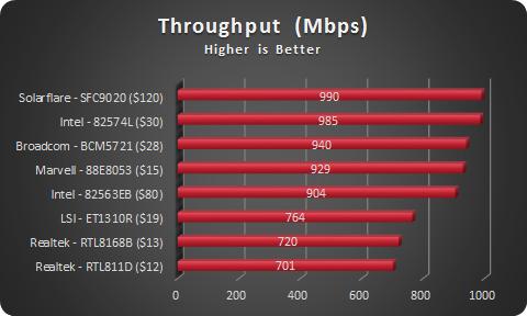 NIC Throughput - Speed