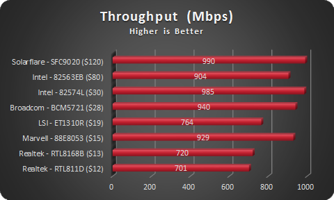 NIC Throughput - sorted by cost
