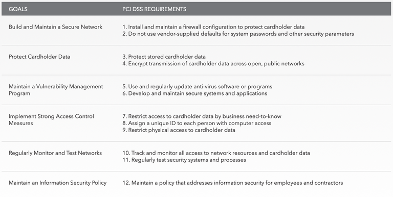 PCI DSS Requirements Chart