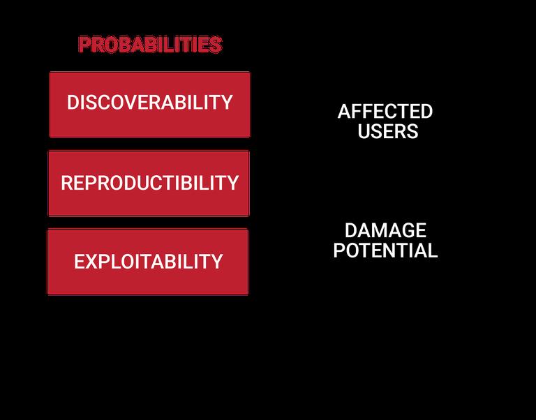 Risk Probability